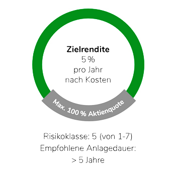 Zielrendite 5 Prozent